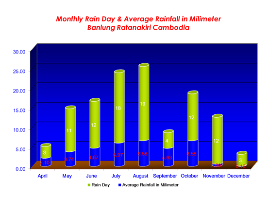 2010Monthly_Rain_Day_and_Average_Rainfall_in_Milimeter_Medium_nov_02