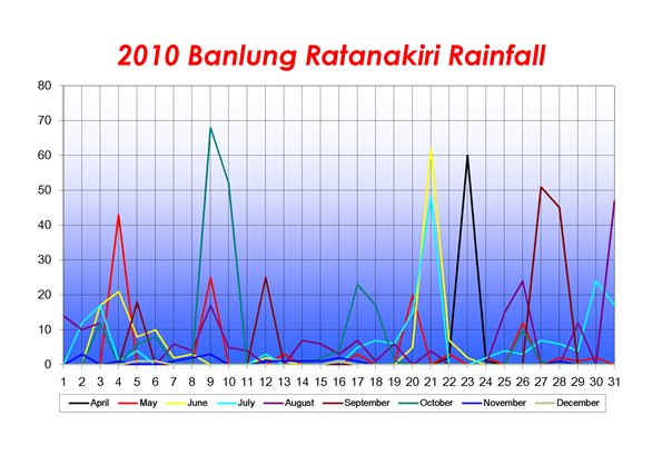 2010_Banlung_Rainfall_Medium_02