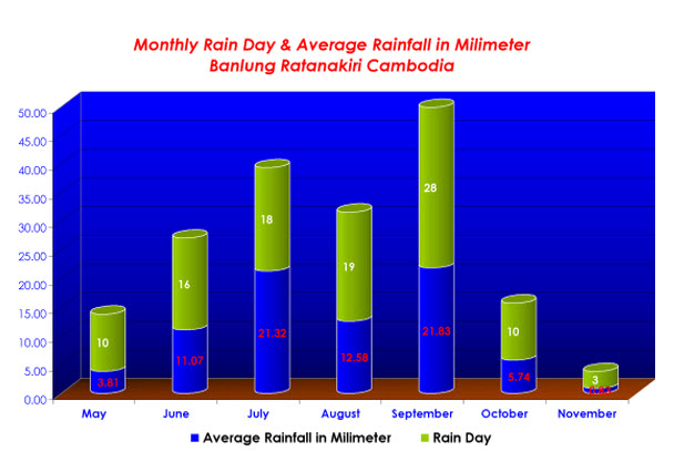 Monthly Rain Day and Average Rainfall in Milimeter
