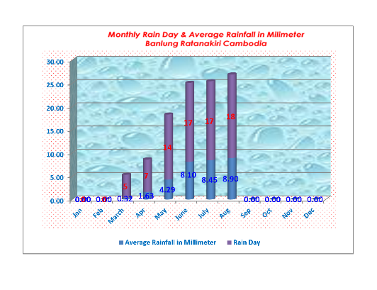 Monthly_Rain_Day_and_Average_Rainfall_in_Milimeter_Banlung_Ratanakiri_Cambodia_August