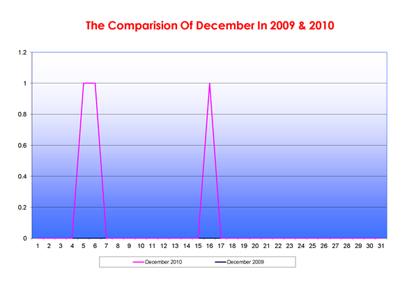 The-Comparision-Of-December-In-20092010